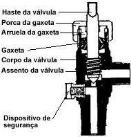 02-valvula com gaxeta