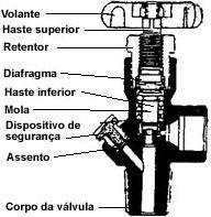 03-valvula diafragma