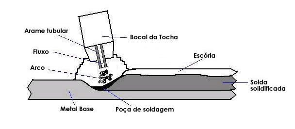 esquema_solda_sem_co2