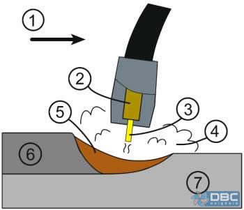 Solda MIG/MAG. (1) Direção de trabalho, (2) Bico de  contato, (3) Arame consumível, (4) Gás de proteção, (5) Poça de fusão, (6) Solda solidificada, (7) Peça de Trabalho.