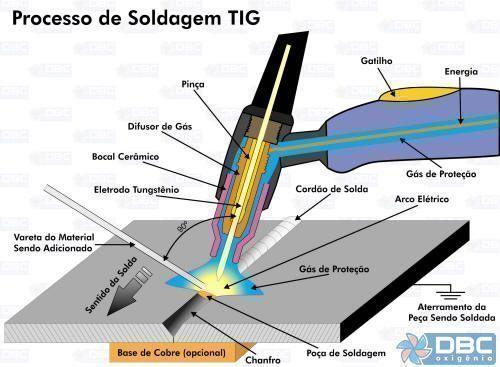 processo_de_soldagem_tig_500pixels